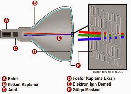 elektron tabancası nasıl dönüşür