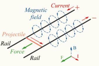 Elektromanyetik Mancınık