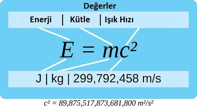 E=mc² nedir