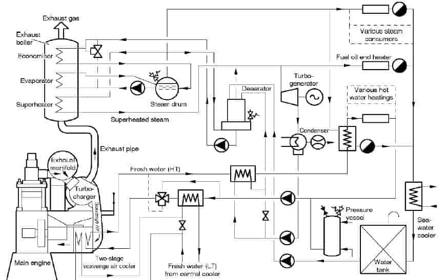 Dizel Motoru atık egzoz enerjisinin geri kullanım devresi