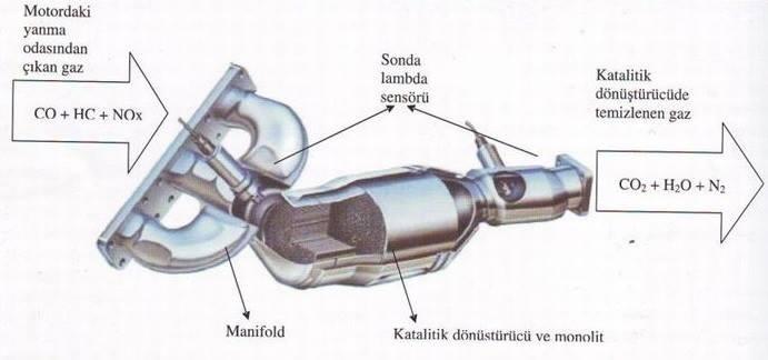 katalitik konvertör nedir