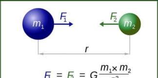 Newton'un Kütle Çekim Kuvveti