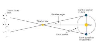Yıldızların uzaklıkları nasıl ölçülür