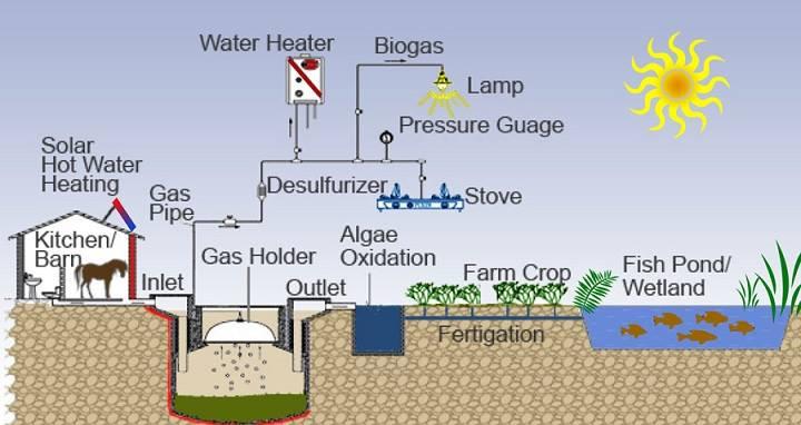 Biyogaz enerji sistemleri