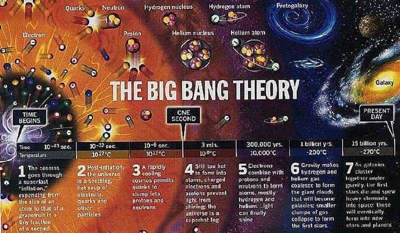büyük patlama teorisi