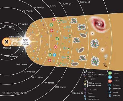evrenin oluşumu