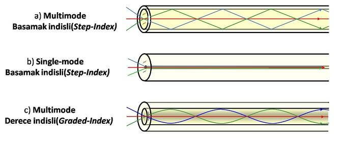 fiber kablolarda yansıma