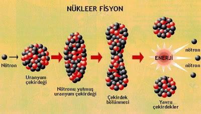 Nükleer Parçalanma