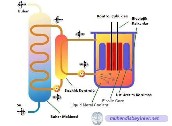 üst üretken reaktör