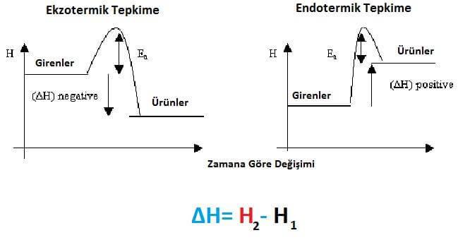 Entalpi Formülü