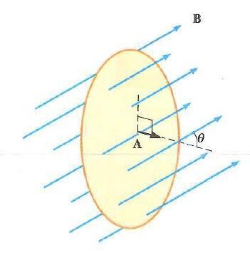 faraday indüksiyon kanunu nedir