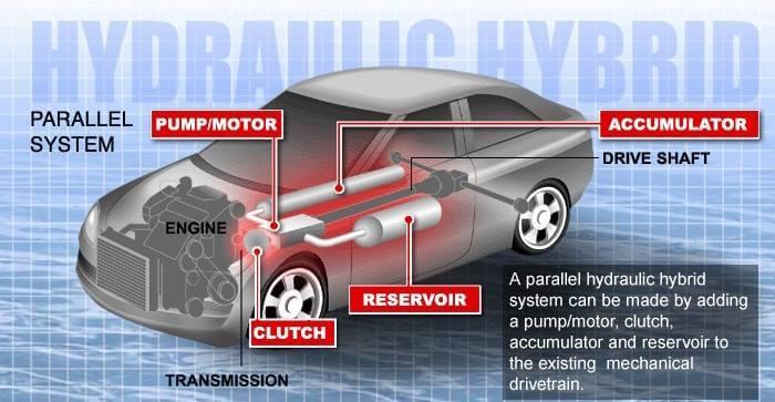 hidrolik hibrid araçlar nasıl çalışır