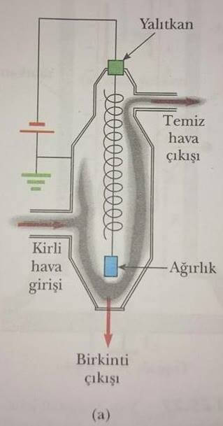 elektrostatik çökeltici