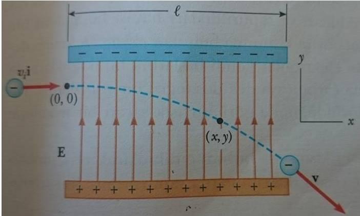 yüklü parçacıkların manyetik alanda hareketi