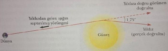 genel görelilik kuramı