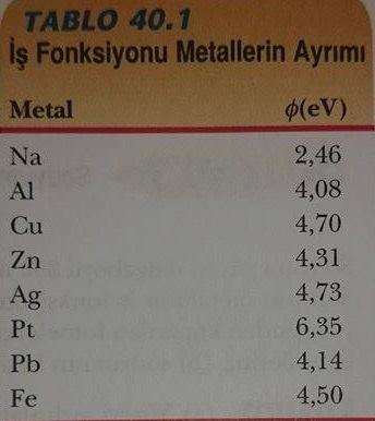 metallerin ayrımı