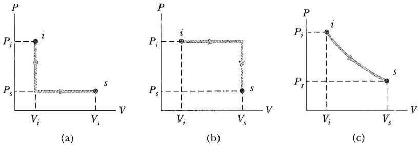 termodinamik