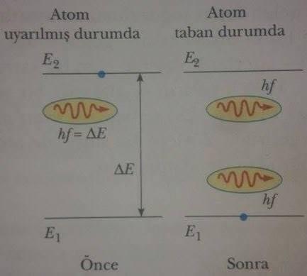 foton yayılımı