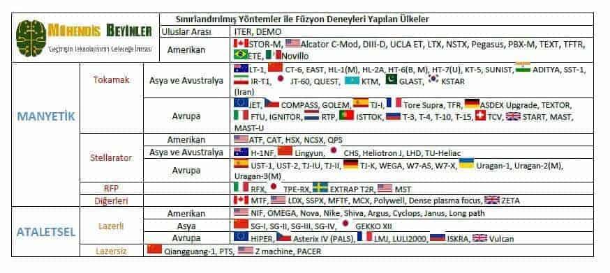Sınırlandırılmış Yöntemler ile Füzyon Deneyleri Yapılan Ülkeler