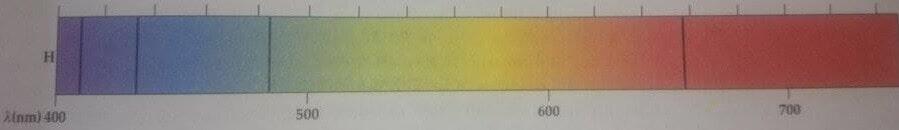 soğurma spektrumu