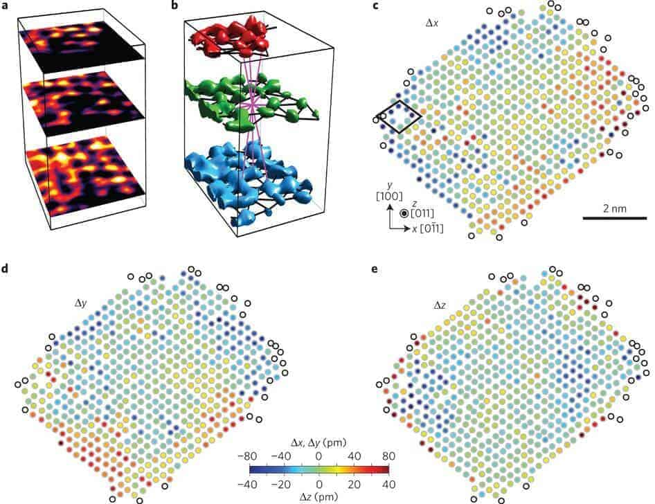 3D atom yapısı görüntüleme nedir
