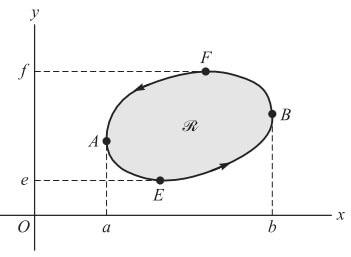 düzlemde green teoremi şekil