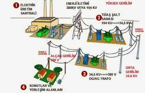 elektrik enerjisi iletimi şeması