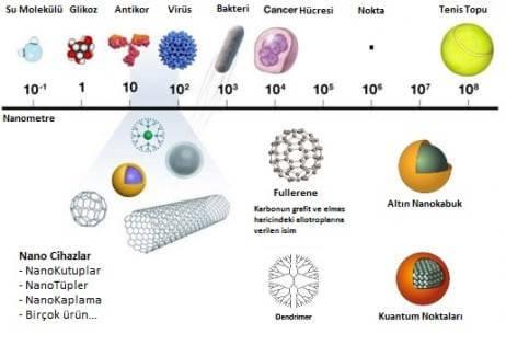 nano malzeme hakkında bilgi