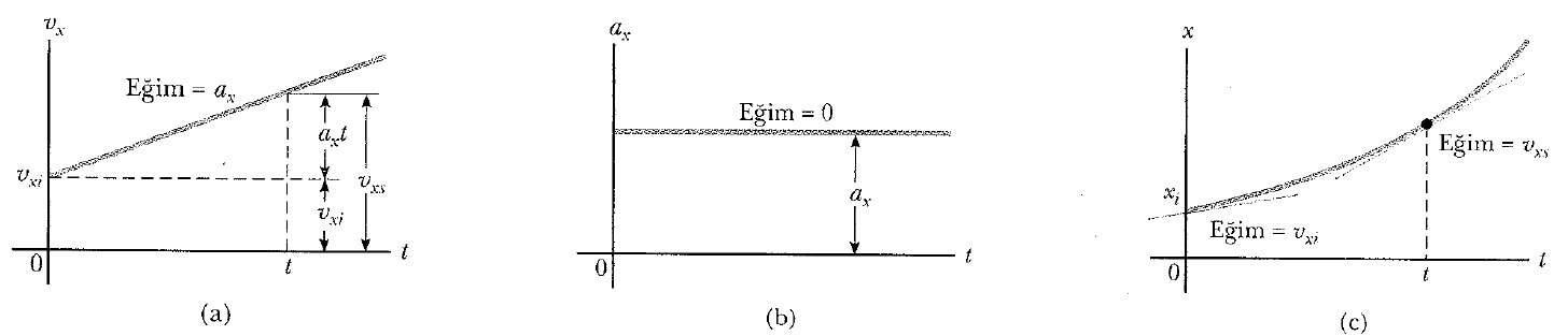 sabit ivmeli hareket grafik