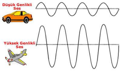 Ses Genliği