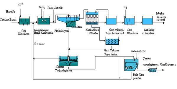 suyun arıtılması şema