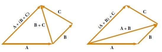 vektörlerin özellikleri toplam