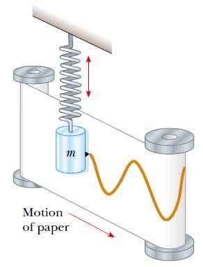 basit harmonik hareket grafik 1