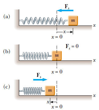 basit harmonik hareket grafik