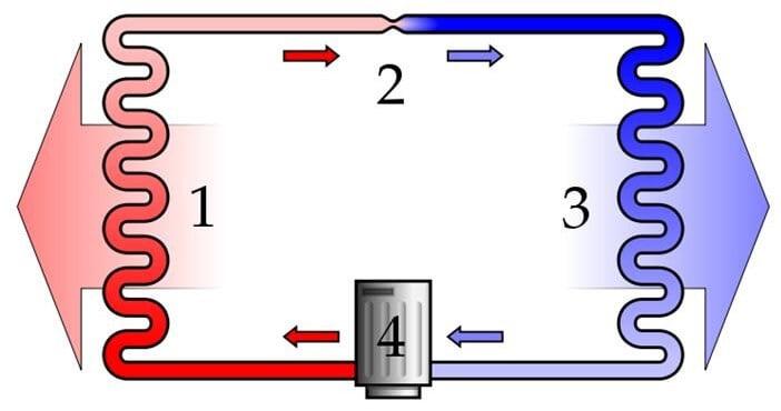 ısı pompaları nedir ve buzdolaplarının çalışma prensibi nedir