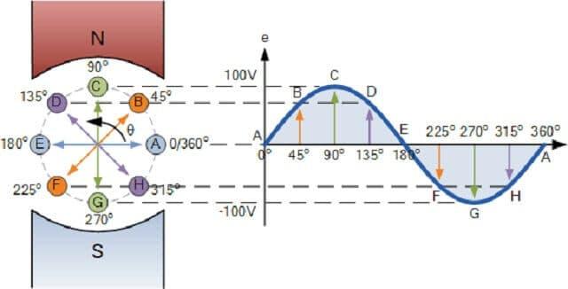 sinussel-dalgalar konu anlatımı