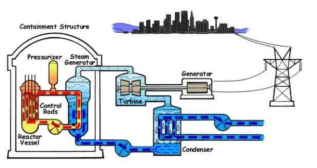 Termik santralde dönüşüm şeması