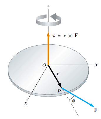 vektörel çarpım konu anlatımı ve tork nedir