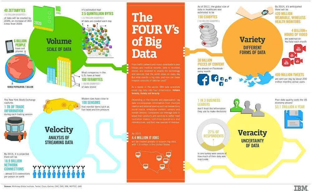 big data nedir