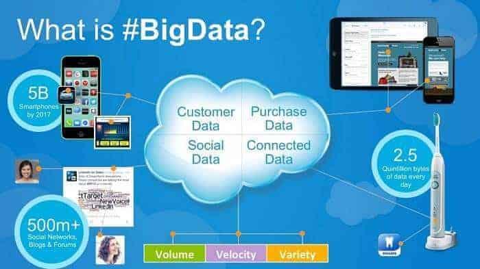 Big Data'nın Geleceği