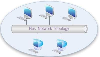 Bus Topolojisi
