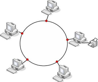 halka topolojisi