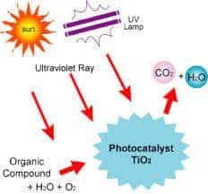 Kendi Kendini Temizleyen Fotokatalitik Sistemler