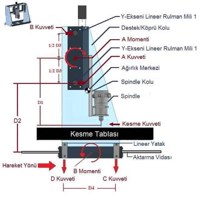 CNC Router Hesabı