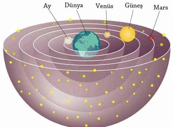Aristoteles evren modeli