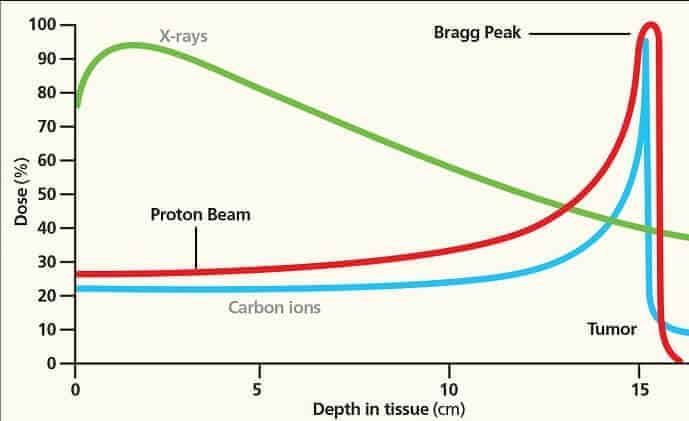 Bragg Peak davranışı