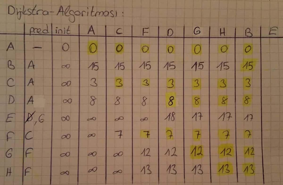 Dijkstra Algoritması nedir