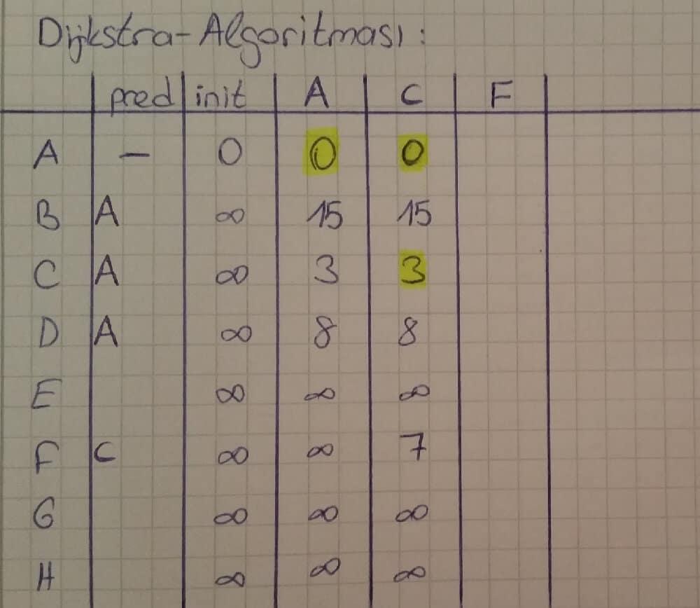 Dijkstra Algoritması örnek