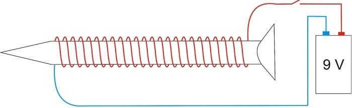 elektromıknatıslar nasıl çalışır