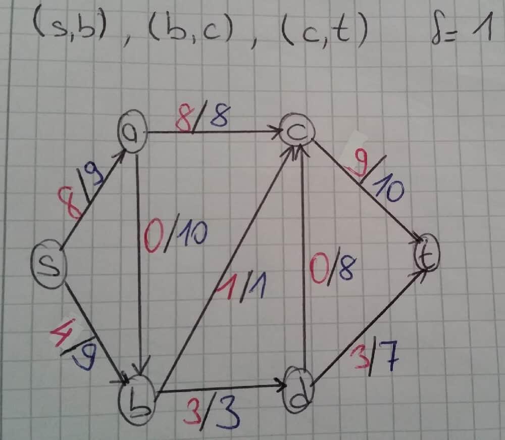 ford-fulkerson-algoritmasi-nedir